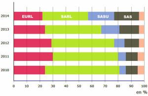 créations SAS SASU en plein boum